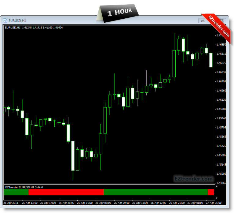 EZtrender indicators For Scalpers and Swing forex Traders